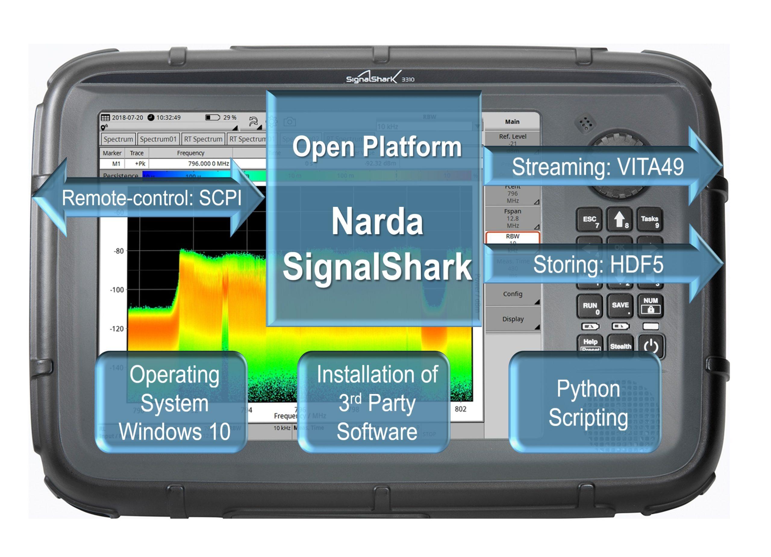 02 narda signalshark open platform_200416
