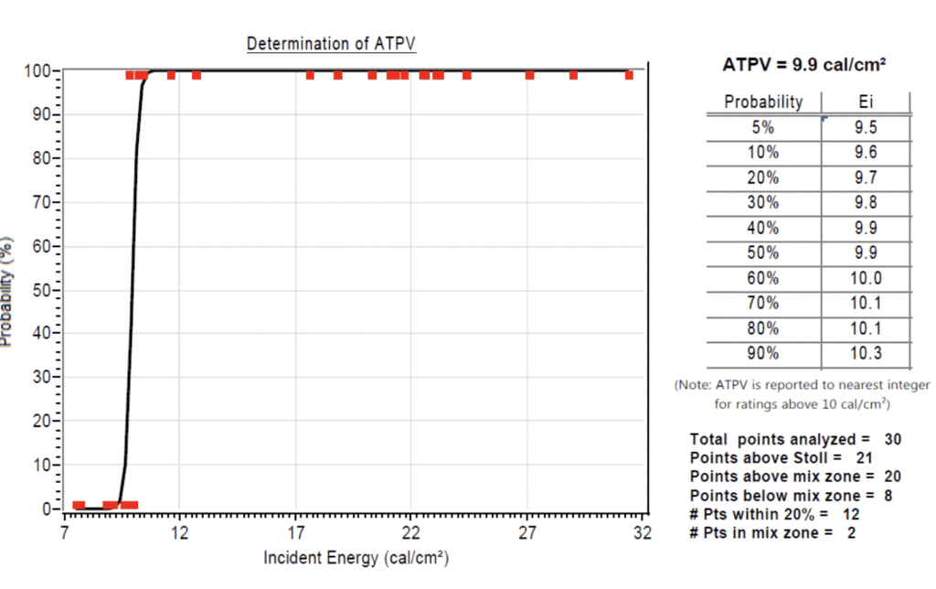 Graph of points analyzed to determine ATPV ratiing