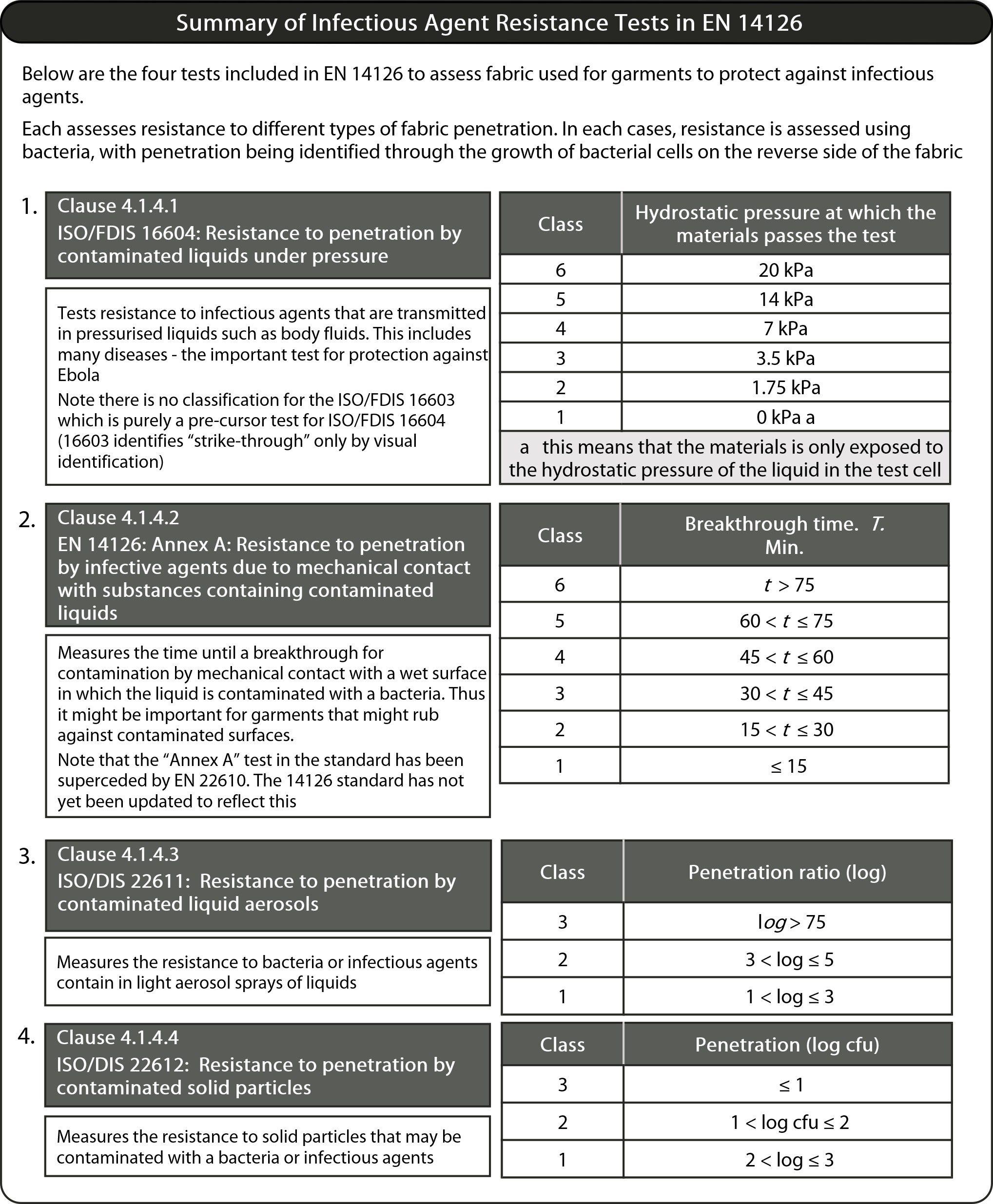 summary of en 14126 classifications