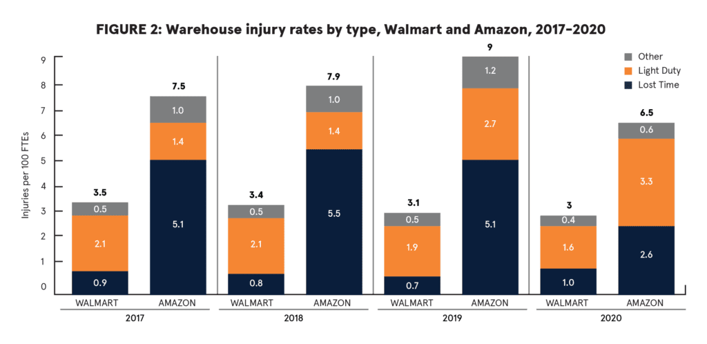 Amazon's Epidemic of Workplace Injuries