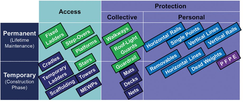 Figure 1: Height Access and Protection Control Measures